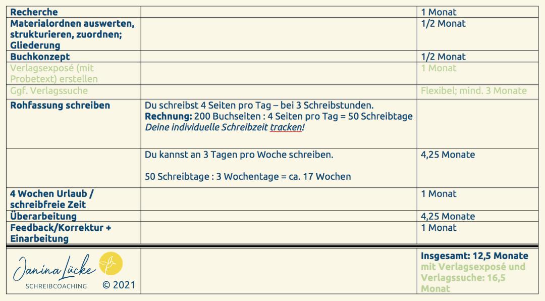 Beispiel für Sachbuch-Zeitplan